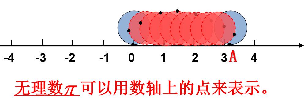 6.3.3 实数的大小比较-七年级数学下册教材配套教学课件(人教版)